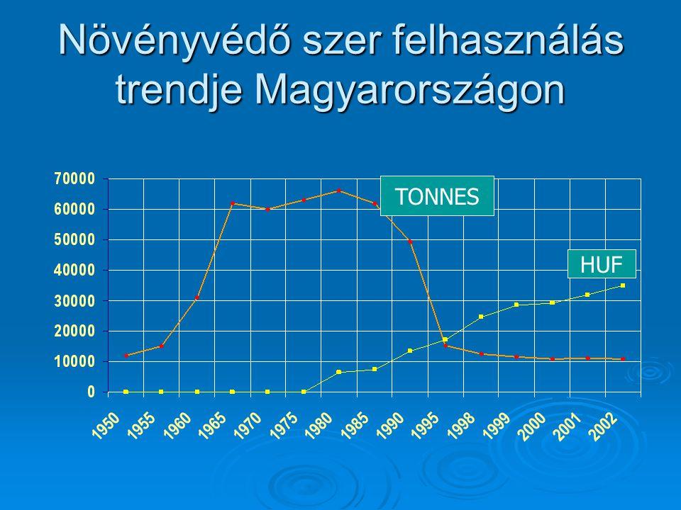 Növényvédő szer felhasználás trendje Magyarországon TONNES HUF