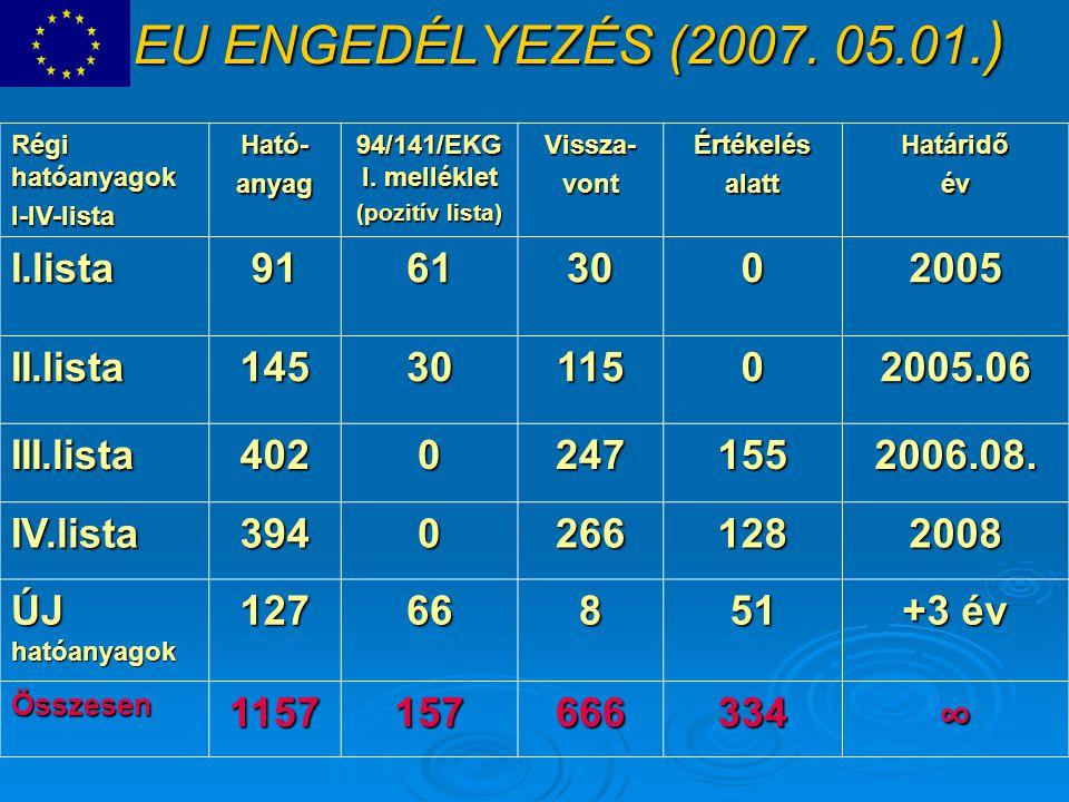 EU ENGEDÉLYEZÉS (2007. 05.01.) Régi hatóanyagok I-IV-listaHató-anyag 94/141/EKG I. melléklet (pozitív lista) Vissza-vontÉrtékelésalattHatáridőév I.lis
