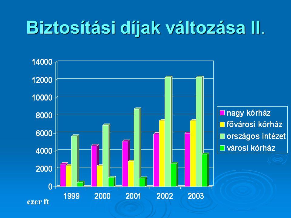 Biztosítási díjak változása II.