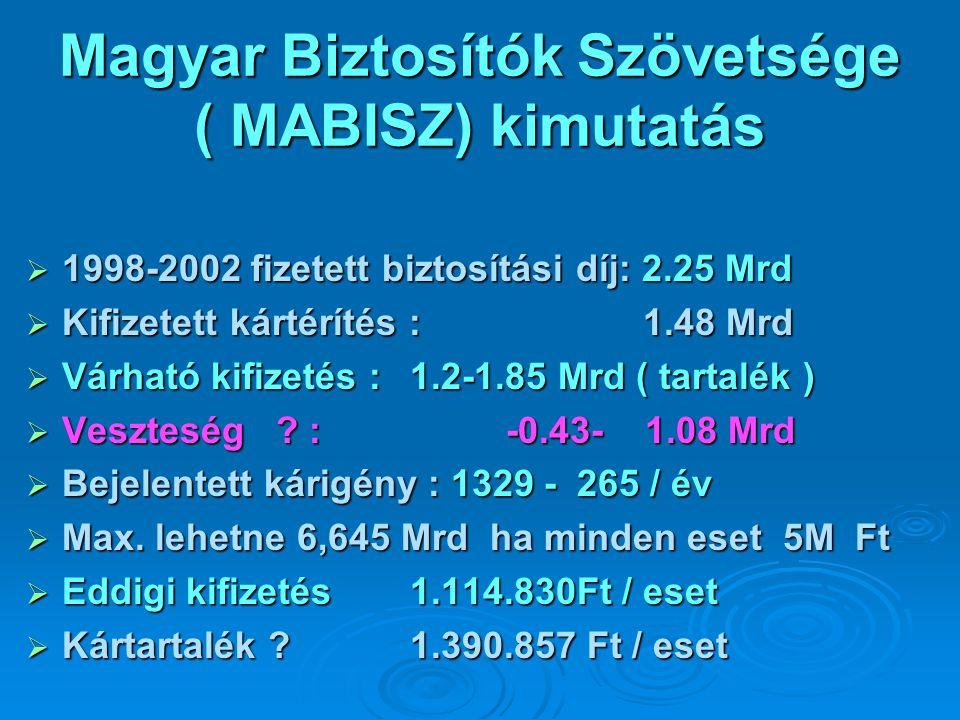 Magyar Biztosítók Szövetsége ( MABISZ) kimutatás  1998-2002 fizetett biztosítási díj: 2.25 Mrd  Kifizetett kártérítés : 1.48 Mrd  Várható kifizetés