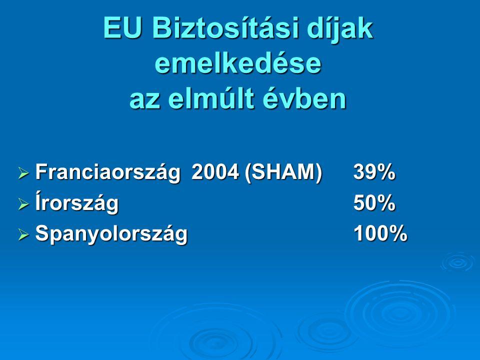 EU Biztosítási díjak emelkedése az elmúlt évben  Franciaország 2004 (SHAM)39%  Írország50%  Spanyolország100%