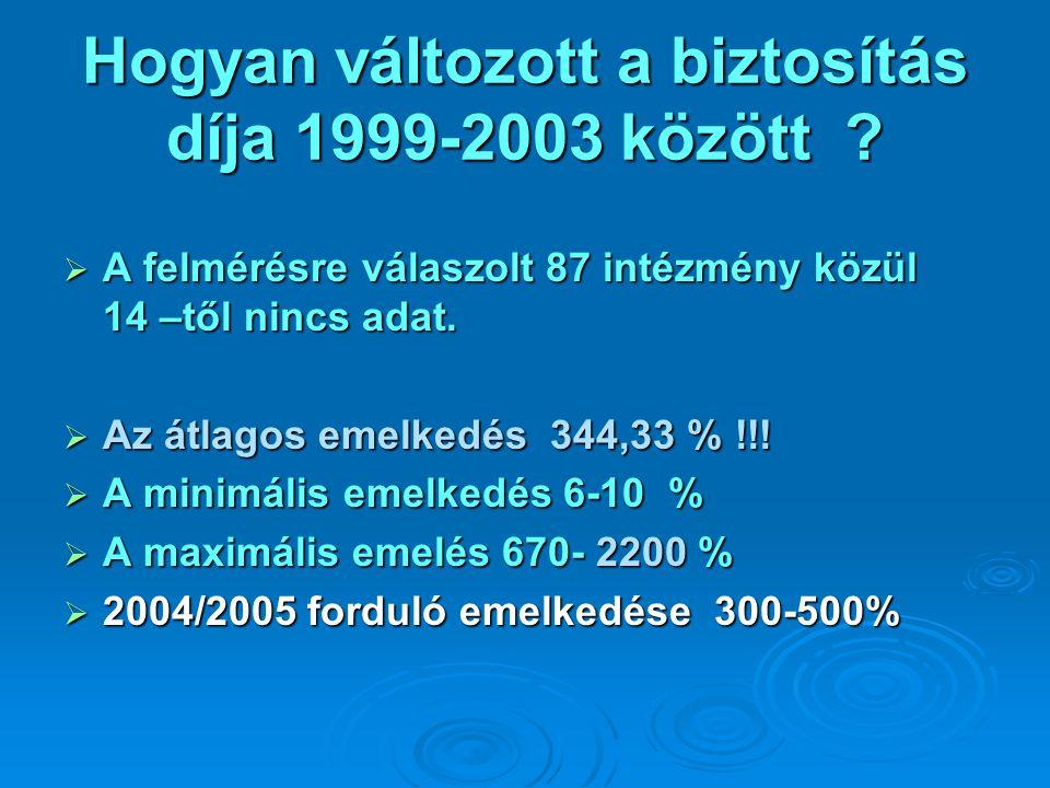 Hogyan változott a biztosítás díja 1999-2003 között ?  A felmérésre válaszolt 87 intézmény közül 14 –től nincs adat.  Az átlagos emelkedés 344,33 %