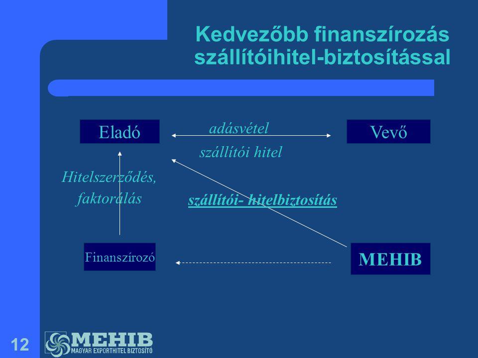 12 EladóVevő Finanszírozó MEHIB adásvétel szállítói- hitelbiztosítás Hitelszerződés, faktorálás szállítói hitel Kedvezőbb finanszírozás szállítóihitel