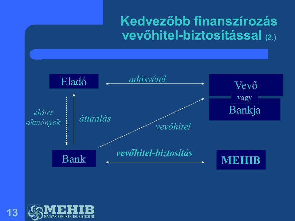 13 Eladó Vevő Bank MEHIB adásvétel vevőhitel-biztosítás vevőhitel átutalás Kedvezőbb finanszírozás vevőhitel-biztosítással (2.) előírt okmányok Bankja