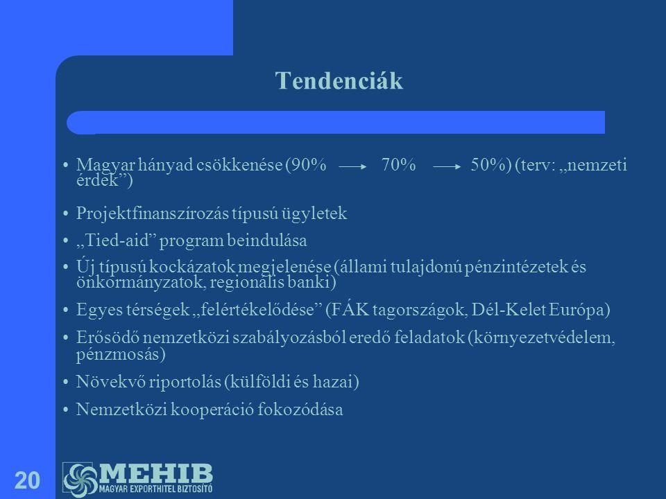 """20 Tendenciák •Magyar hányad csökkenése (90% 70% 50%) (terv: """"nemzeti érdek"""") •Projektfinanszírozás típusú ügyletek •""""Tied-aid"""" program beindulása •Új"""