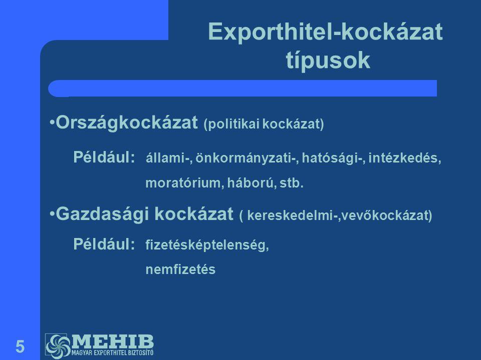 5 Exporthitel-kockázat típusok •Országkockázat (politikai kockázat) Például: állami-, önkormányzati-, hatósági-, intézkedés, moratórium, háború, stb.