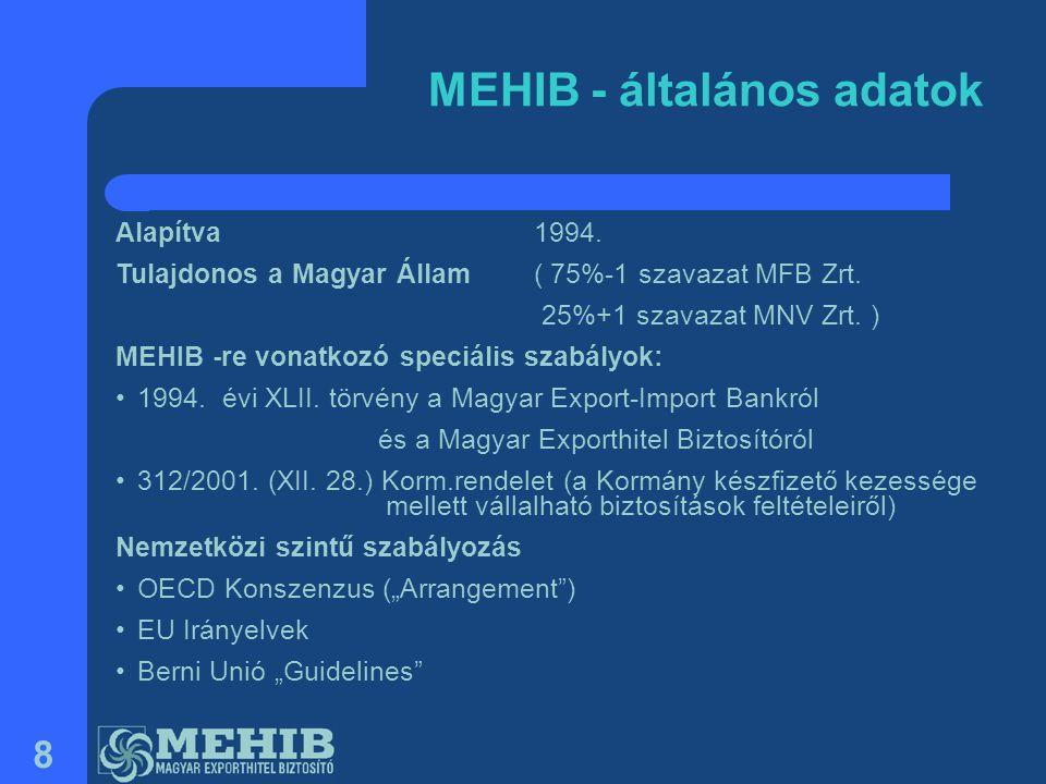 8 MEHIB - általános adatok Alapítva 1994. Tulajdonos a Magyar Állam( 75%-1 szavazat MFB Zrt. 25%+1 szavazat MNV Zrt. ) MEHIB -re vonatkozó speciális s