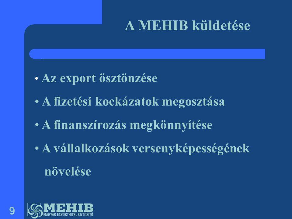9 • Az export ösztönzése • A fizetési kockázatok megosztása • A finanszírozás megkönnyítése • A vállalkozások versenyképességének növelése A MEHIB kül