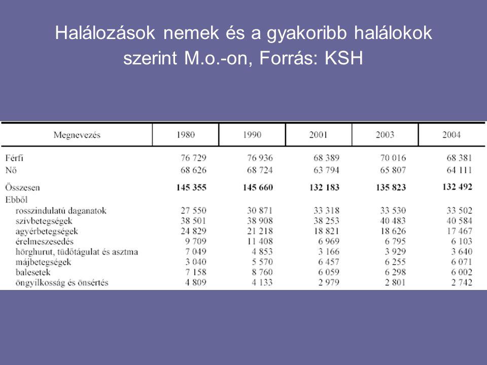 Halálozások nemek és a gyakoribb halálokok szerint M.o.-on, Forrás: KSH