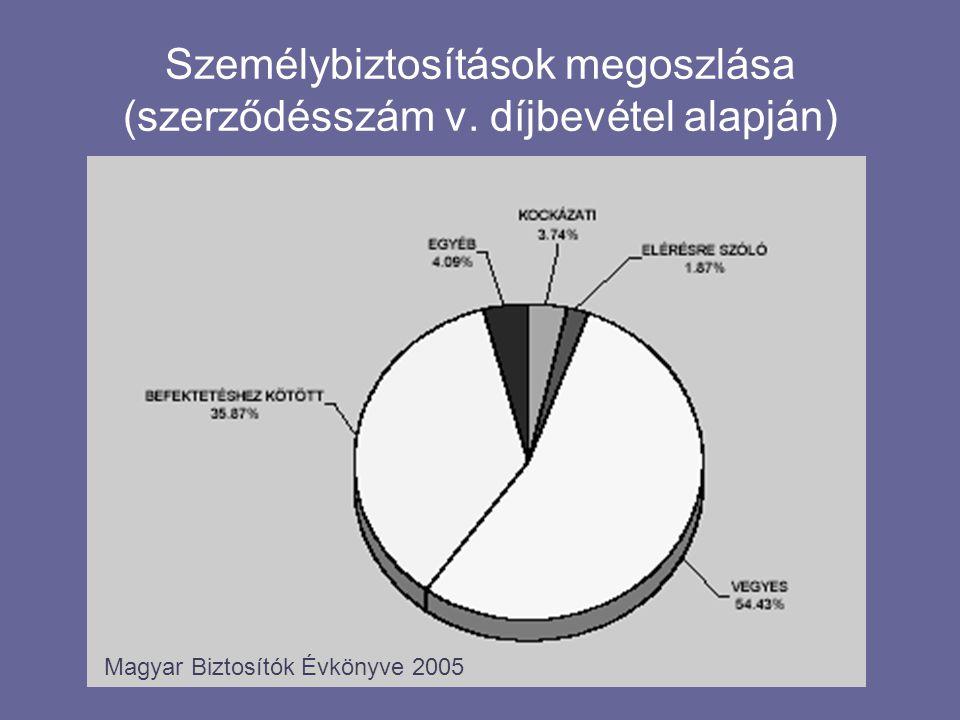 Személybiztosítások megoszlása (szerződésszám v.