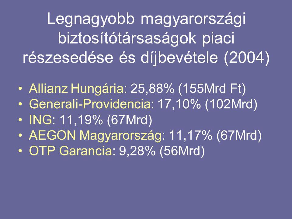 Legnagyobb magyarországi biztosítótársaságok piaci részesedése és díjbevétele (2004) •Allianz Hungária: 25,88% (155Mrd Ft) •Generali-Providencia: 17,10% (102Mrd) •ING: 11,19% (67Mrd) •AEGON Magyarország: 11,17% (67Mrd) •OTP Garancia: 9,28% (56Mrd)