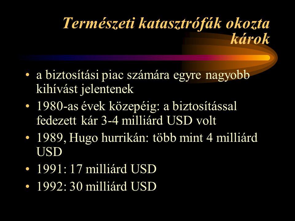 Természeti katasztrófák okozta károk •a biztosítási piac számára egyre nagyobb kihívást jelentenek •1980-as évek közepéig: a biztosítással fedezett kár 3-4 milliárd USD volt •1989, Hugo hurrikán: több mint 4 milliárd USD •1991: 17 milliárd USD •1992: 30 milliárd USD