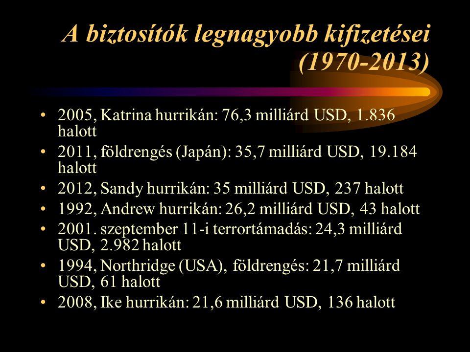 A biztosítók legnagyobb kifizetései (1970-2013) •2005, Katrina hurrikán: 76,3 milliárd USD, 1.836 halott •2011, földrengés (Japán): 35,7 milliárd USD, 19.184 halott •2012, Sandy hurrikán: 35 milliárd USD, 237 halott •1992, Andrew hurrikán: 26,2 milliárd USD, 43 halott •2001.