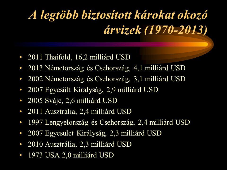 A legtöbb biztosított károkat okozó árvizek (1970-2013) •2011 Thaiföld, 16,2 milliárd USD •2013 Németország és Csehország, 4,1 milliárd USD •2002 Németország és Csehország, 3,1 milliárd USD •2007 Egyesült Királyság, 2,9 milliárd USD •2005 Svájc, 2,6 milliárd USD •2011 Ausztrália, 2,4 milliárd USD •1997 Lengyelország és Csehország, 2,4 milliárd USD •2007 Egyesület Királyság, 2,3 milliárd USD •2010 Ausztrália, 2,3 milliárd USD •1973 USA 2,0 milliárd USD