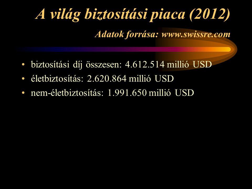 A világ biztosítási piaca (2012) Adatok forrása: www.swissre.com •biztosítási díj összesen: 4.612.514 millió USD •életbiztosítás: 2.620.864 millió USD •nem-életbiztosítás: 1.991.650 millió USD