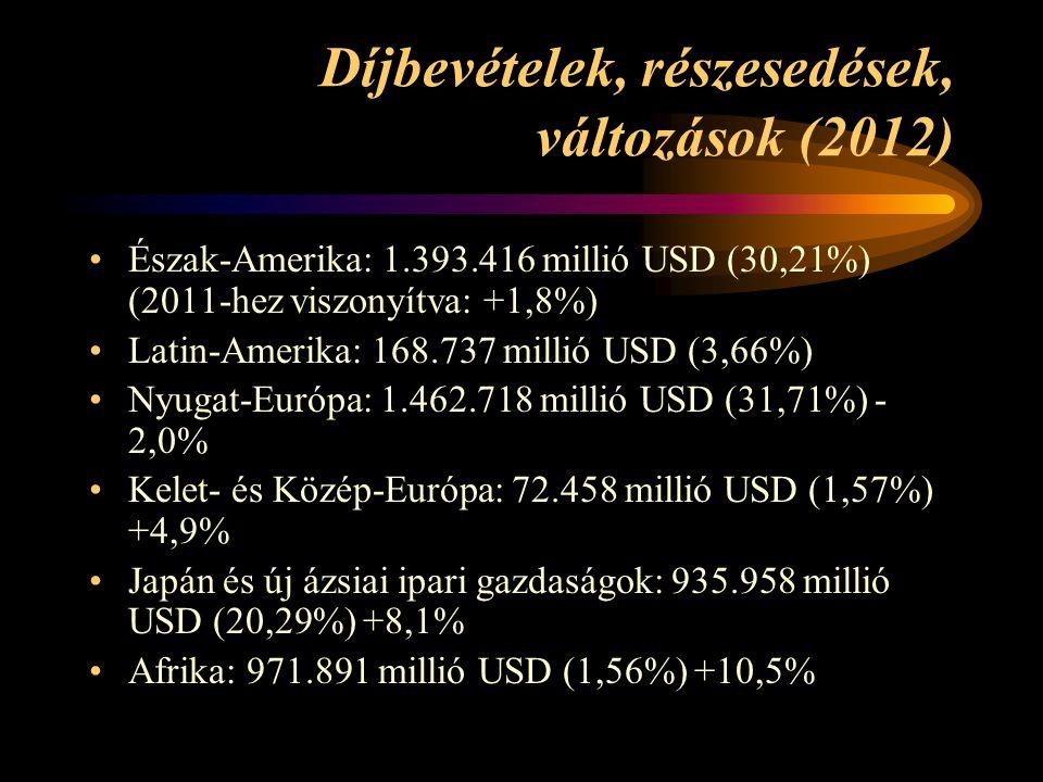 Díjbevételek, részesedések, változások (2012) •Észak-Amerika: 1.393.416 millió USD (30,21%) (2011-hez viszonyítva: +1,8%) •Latin-Amerika: 168.737 millió USD (3,66%) •Nyugat-Európa: 1.462.718 millió USD (31,71%) - 2,0% •Kelet- és Közép-Európa: 72.458 millió USD (1,57%) +4,9% •Japán és új ázsiai ipari gazdaságok: 935.958 millió USD (20,29%) +8,1% •Afrika: 971.891 millió USD (1,56%) +10,5%
