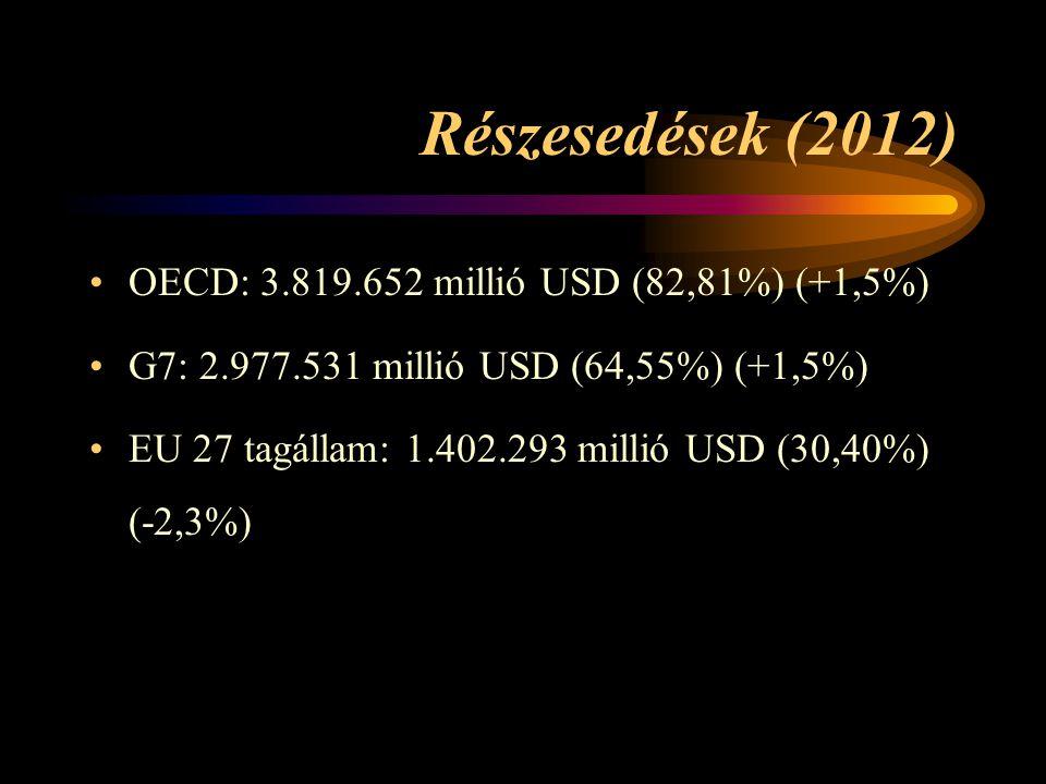 Részesedések (2012) •OECD: 3.819.652 millió USD (82,81%) (+1,5%) •G7: 2.977.531 millió USD (64,55%) (+1,5%) •EU 27 tagállam: 1.402.293 millió USD (30,40%) (-2,3%)