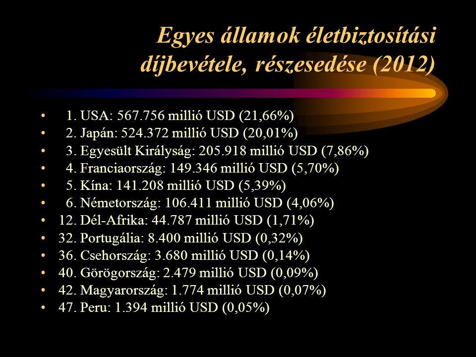 Egyes államok életbiztosítási díjbevétele, részesedése (2012) • 1.
