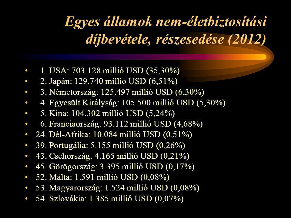 Egyes államok nem-életbiztosítási díjbevétele, részesedése (2012) • 1.