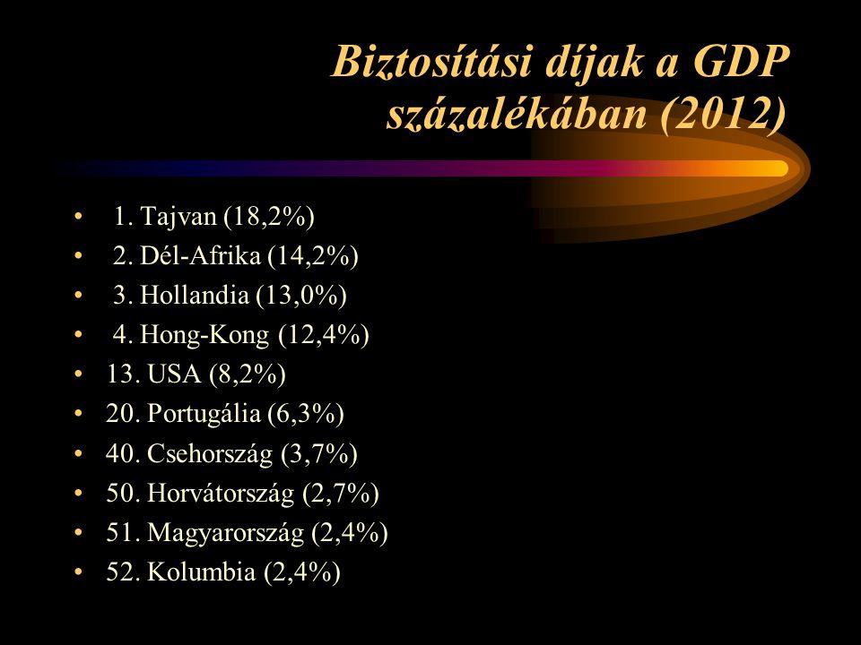 Biztosítási díjak a GDP százalékában (2012) • 1.Tajvan (18,2%) • 2.