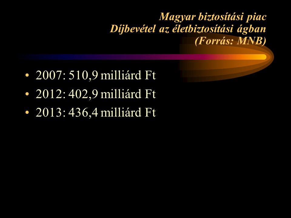 Magyar biztosítási piac Díjbevétel az életbiztosítási ágban (Forrás: MNB) •2007: 510,9 milliárd Ft •2012: 402,9 milliárd Ft •2013: 436,4 milliárd Ft