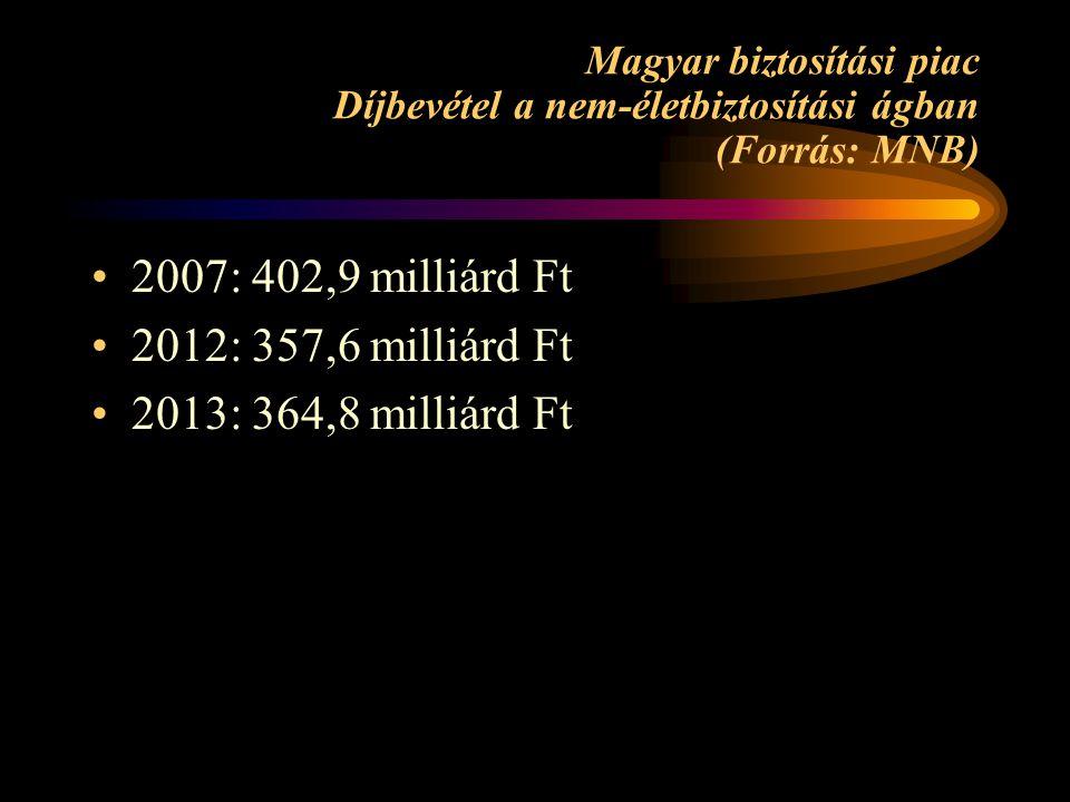 Magyar biztosítási piac Díjbevétel a nem-életbiztosítási ágban (Forrás: MNB) •2007: 402,9 milliárd Ft •2012: 357,6 milliárd Ft •2013: 364,8 milliárd Ft