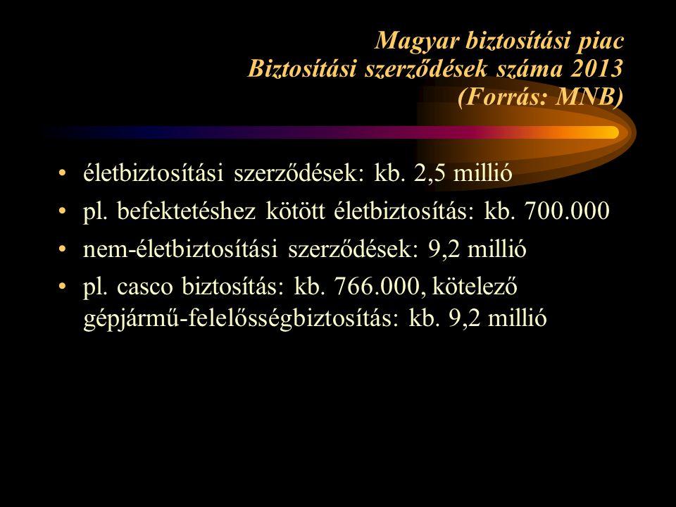 Magyar biztosítási piac Biztosítási szerződések száma 2013 (Forrás: MNB) •életbiztosítási szerződések: kb.