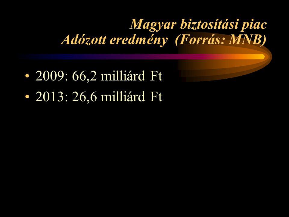 Magyar biztosítási piac Adózott eredmény (Forrás: MNB) •2009: 66,2 milliárd Ft •2013: 26,6 milliárd Ft