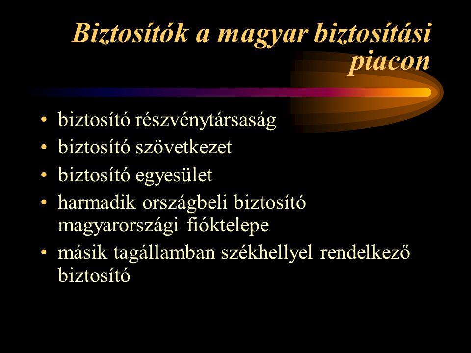 Biztosítók a magyar biztosítási piacon •biztosító részvénytársaság •biztosító szövetkezet •biztosító egyesület •harmadik országbeli biztosító magyarországi fióktelepe •másik tagállamban székhellyel rendelkező biztosító