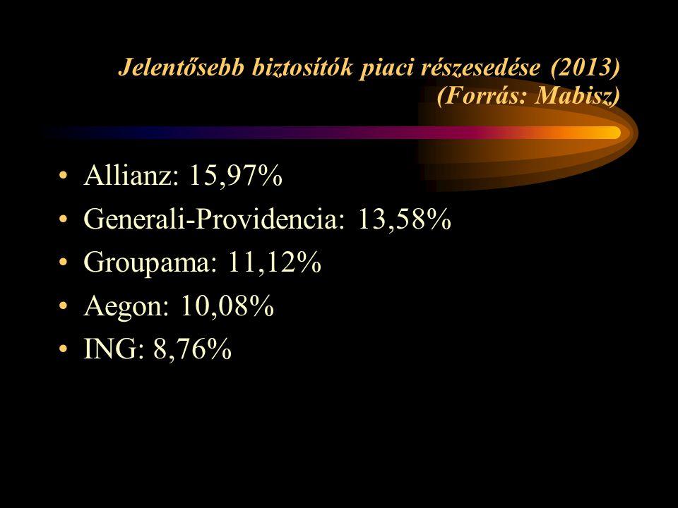 Jelentősebb biztosítók piaci részesedése (2013) (Forrás: Mabisz) •Allianz: 15,97% •Generali-Providencia: 13,58% •Groupama: 11,12% •Aegon: 10,08% •ING: 8,76%