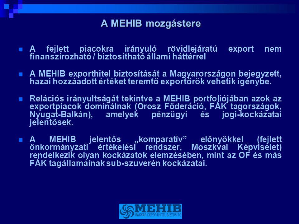 A MEHIB mozgástere  A fejlett piacokra irányuló rövidlejáratú export nem finanszírozható / biztosítható állami háttérrel  A MEHIB exporthitel biztos