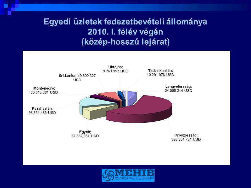 Egyedi üzletek fedezetbevételi állománya 2010. I. félév végén (közép-hosszú lejárat)