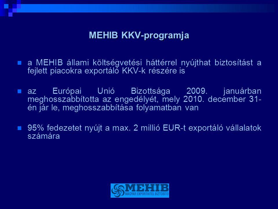MEHIB KKV-programja  a MEHIB állami költségvetési háttérrel nyújthat biztosítást a fejlett piacokra exportáló KKV-k részére is  az Európai Unió Bizo