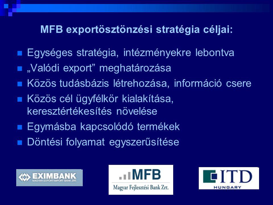 """MFB exportösztönzési stratégia céljai:  Egységes stratégia, intézményekre lebontva  """"Valódi export"""" meghatározása  Közös tudásbázis létrehozása, in"""