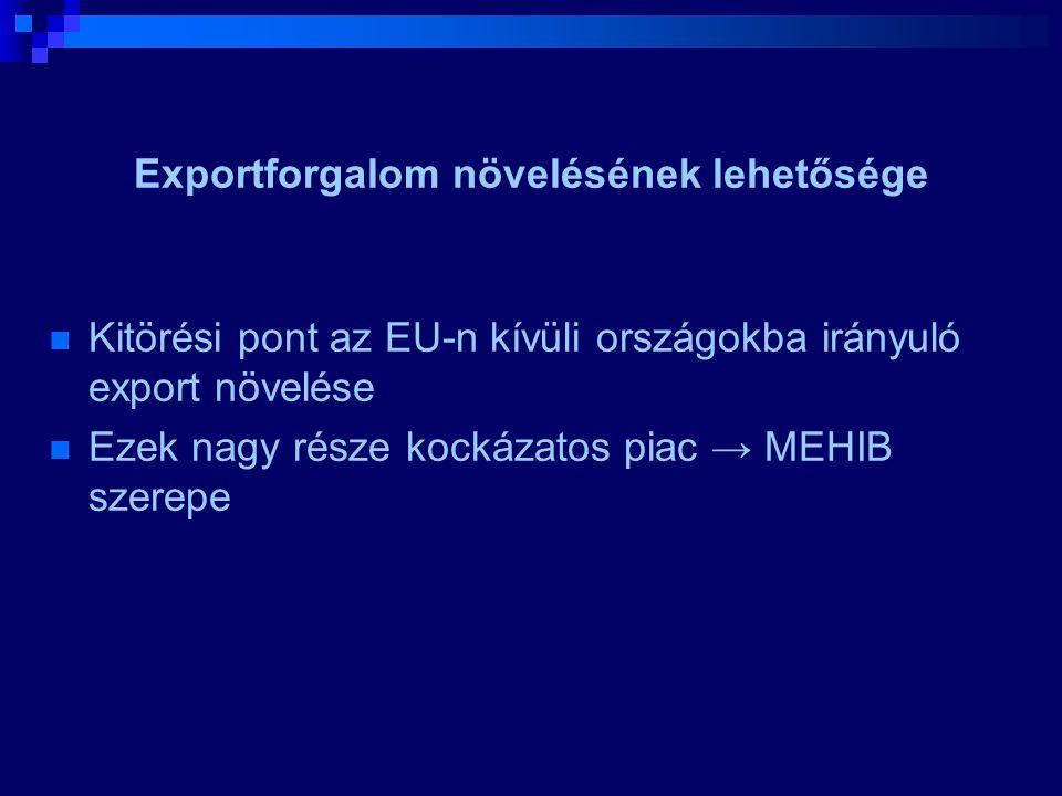 Exportforgalom növelésének lehetősége  Kitörési pont az EU-n kívüli országokba irányuló export növelése  Ezek nagy része kockázatos piac → MEHIB sze