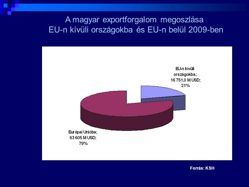 Forrás: KSH Külkereskedelmi exportforgalom földrészek szerint 2010. január-június