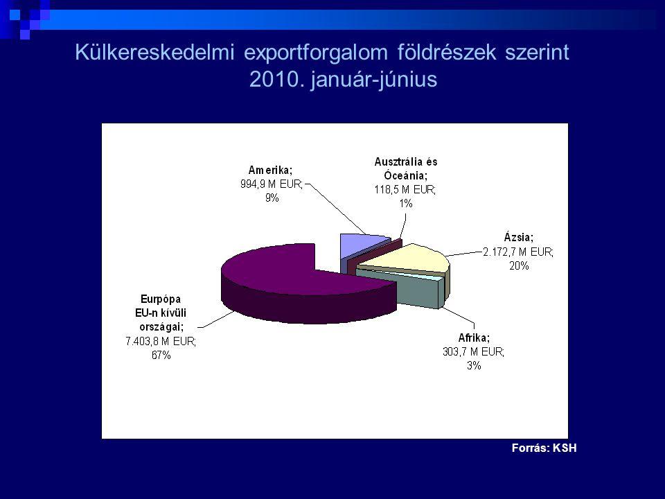 """MFB exportösztönzési stratégia céljai:  Egységes stratégia, intézményekre lebontva  """"Valódi export meghatározása  Közös tudásbázis létrehozása, információ csere  Közös cél ügyfélkör kialakítása, keresztértékesítés növelése  Egymásba kapcsolódó termékek  Döntési folyamat egyszerűsítése"""