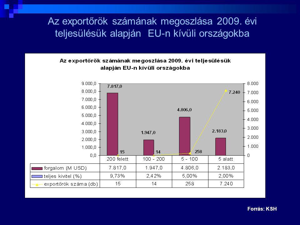 Forrás: KSH Az exportőrök számának megoszlása 2009. évi teljesülésük alapján EU-n kívüli országokba
