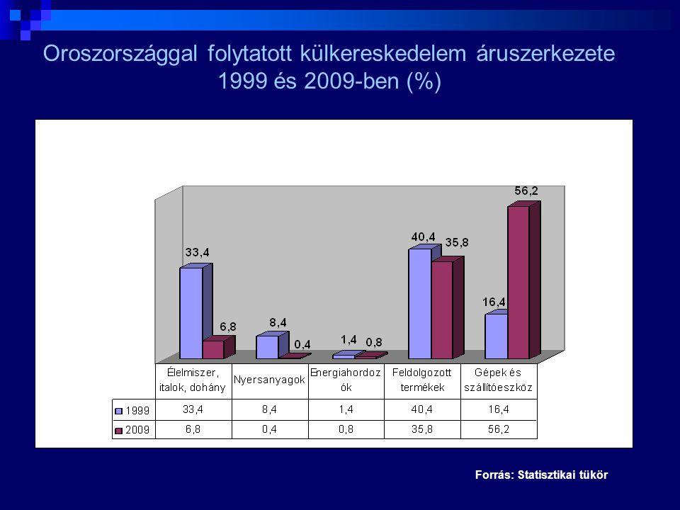 Forrás: Statisztikai tükör Oroszországgal folytatott külkereskedelem áruszerkezete 1999 és 2009-ben (%)