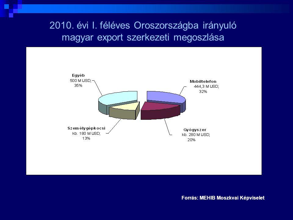 Forrás: MEHIB Moszkvai Képviselet 2010. évi I. féléves Oroszországba irányuló magyar export szerkezeti megoszlása