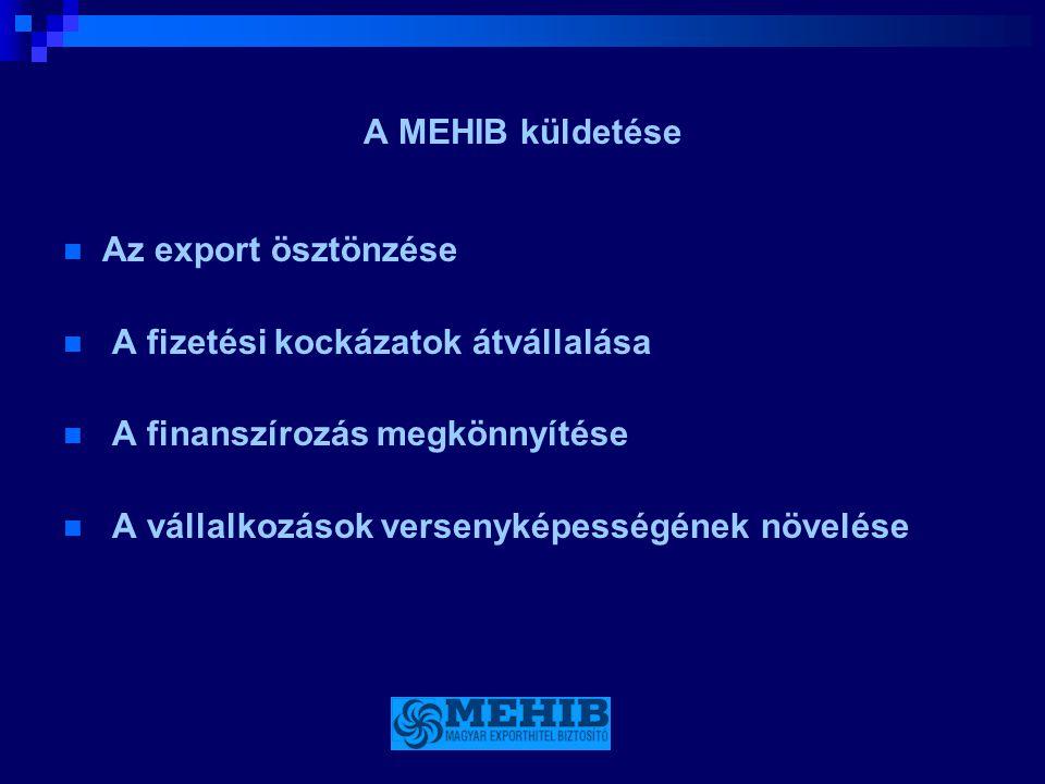 A MEHIB küldetése  Az export ösztönzése  A fizetési kockázatok átvállalása  A finanszírozás megkönnyítése  A vállalkozások versenyképességének növ