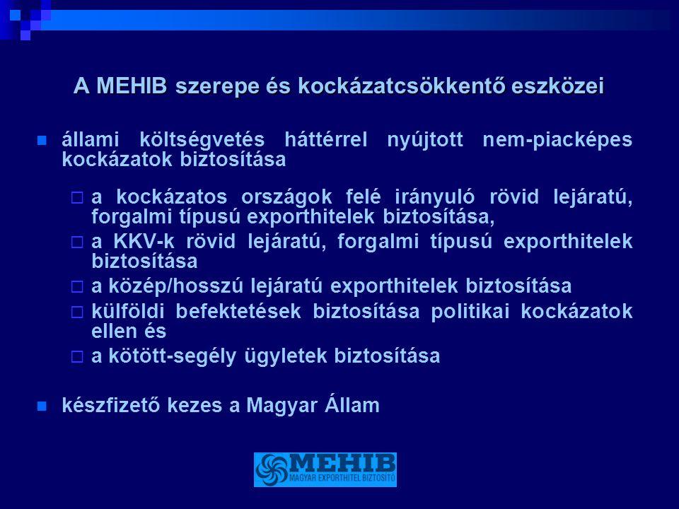 A MEHIB mozgástere  A fejlett piacokra irányuló rövidlejáratú export nem finanszírozható / biztosítható állami háttérrel  A MEHIB exporthitel biztosítását a Magyarországon bejegyzett, hazai hozzáadott értéket teremtő exportőrök vehetik igénybe.