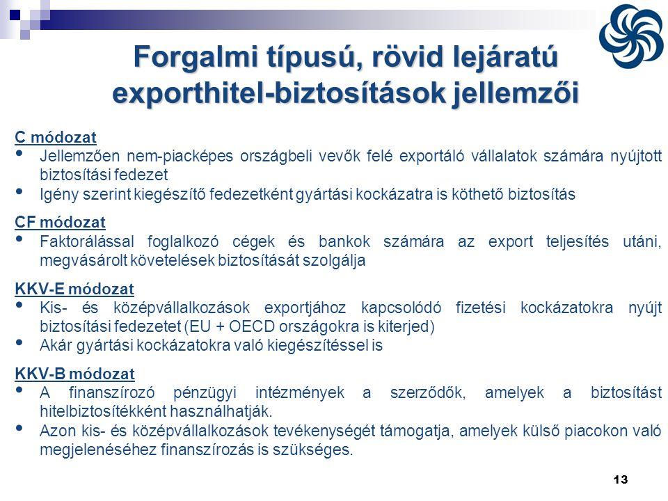 13 C módozat • Jellemzően nem-piacképes országbeli vevők felé exportáló vállalatok számára nyújtott biztosítási fedezet • Igény szerint kiegészítő fed