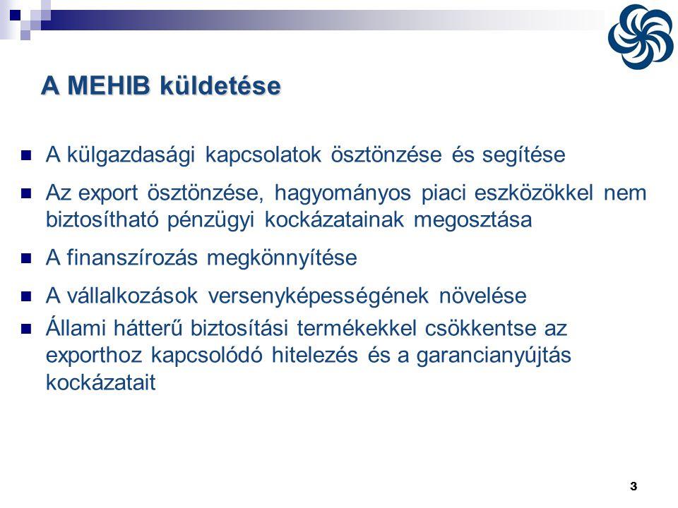 3 A MEHIB küldetése  A külgazdasági kapcsolatok ösztönzése és segítése  Az export ösztönzése, hagyományos piaci eszközökkel nem biztosítható pénzügy