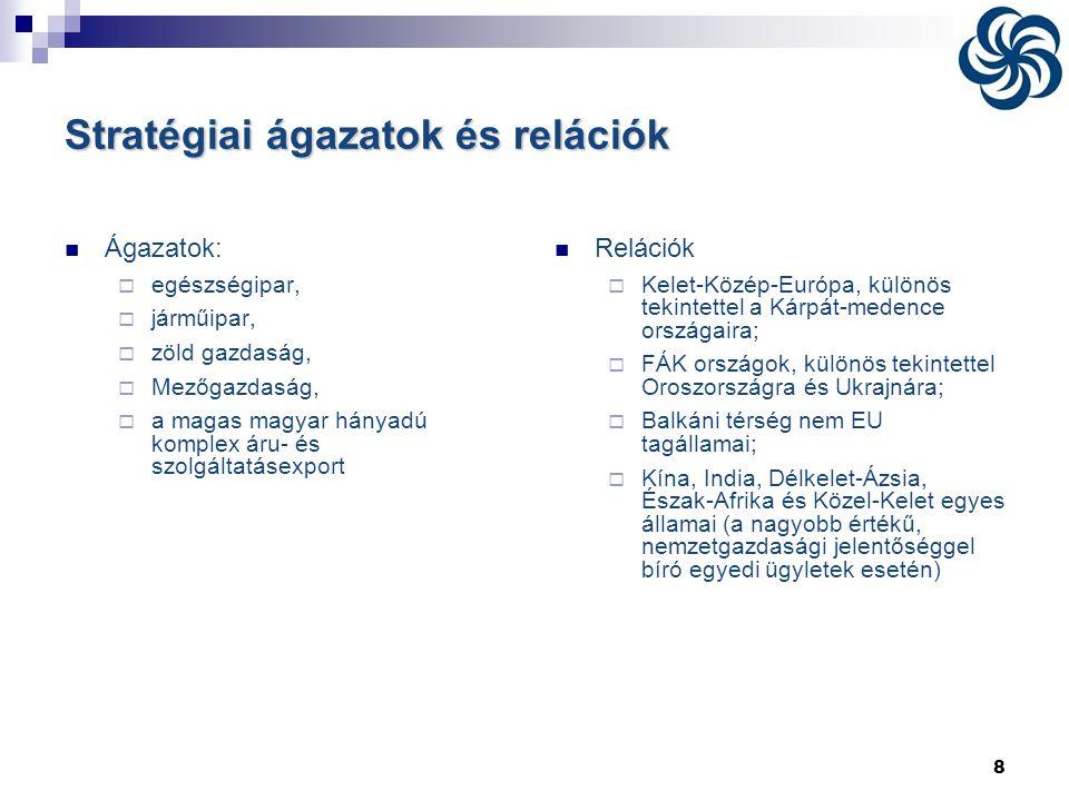 8 Stratégiai ágazatok és relációk  Ágazatok:  egészségipar,  járműipar,  zöld gazdaság,  Mezőgazdaság,  a magas magyar hányadú komplex áru- és s
