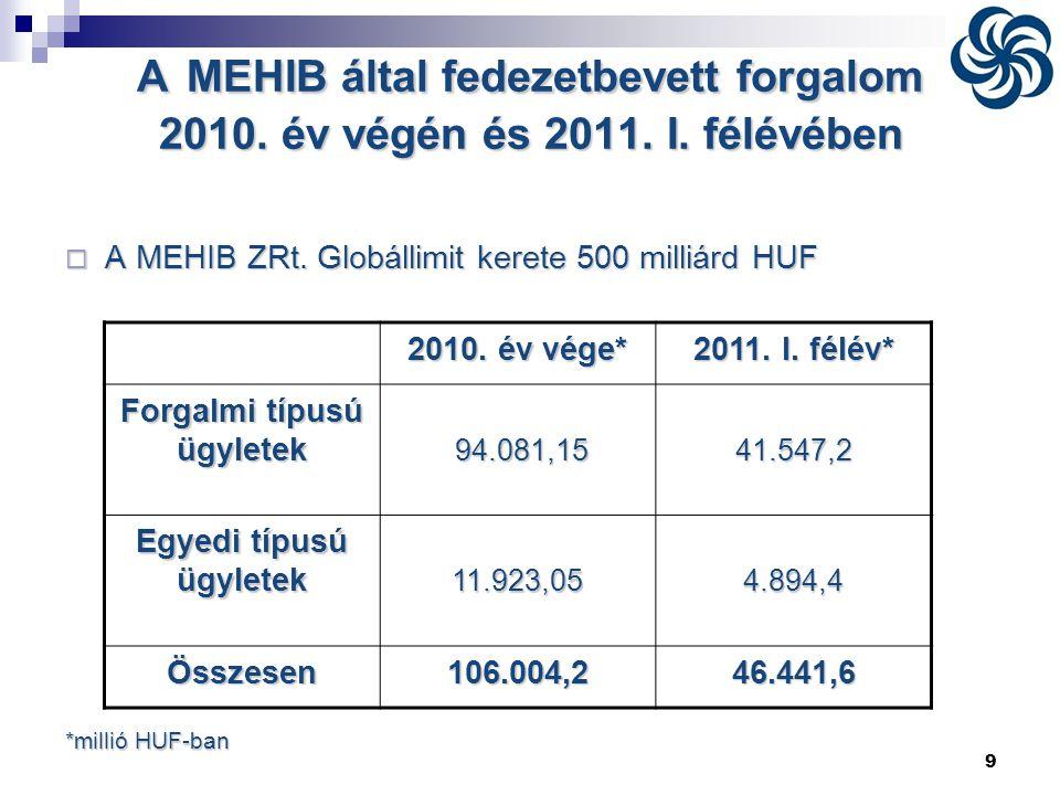 9 AMEHIB által fedezetbevett forgalom 2010. év végén és 2011. I. félévében A MEHIB által fedezetbevett forgalom 2010. év végén és 2011. I. félévében 