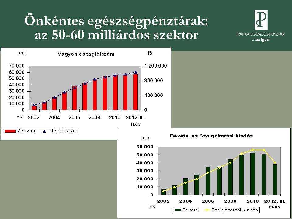 Önkéntes egészségpénztárak: az 50-60 milliárdos szektor