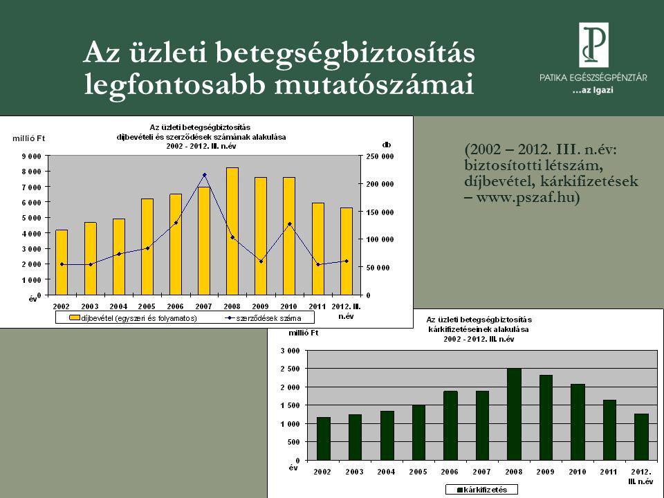 Az üzleti betegségbiztosítás legfontosabb mutatószámai (2002 – 2012.