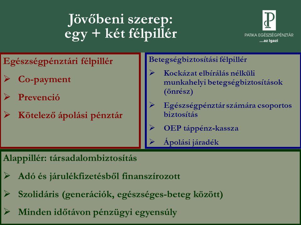 Jövőbeni szerep: egy + két félpillér Egészségpénztári félpillér  Co-payment  Prevenció  Kötelező ápolási pénztár Betegségbiztosítási félpillér  Kockázat elbírálás nélküli munkahelyi betegségbiztosítások (önrész)  Egészségpénztár számára csoportos biztosítás  OEP táppénz-kassza  Ápolási járadék Alappillér: társadalombiztosítás  Adó és járulékfizetésből finanszírozott  Szolidáris (generációk, egészséges-beteg között)  Minden időtávon pénzügyi egyensúly