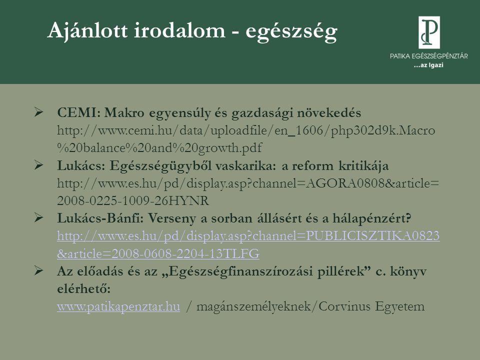 Ajánlott irodalom - egészség  CEMI: Makro egyensúly és gazdasági növekedés http://www.cemi.hu/data/uploadfile/en_1606/php302d9k.Macro %20balance%20and%20growth.pdf  Lukács: Egészségügyből vaskarika: a reform kritikája http://www.es.hu/pd/display.asp channel=AGORA0808&article= 2008-0225-1009-26HYNR  Lukács-Bánfi: Verseny a sorban állásért és a hálapénzért.